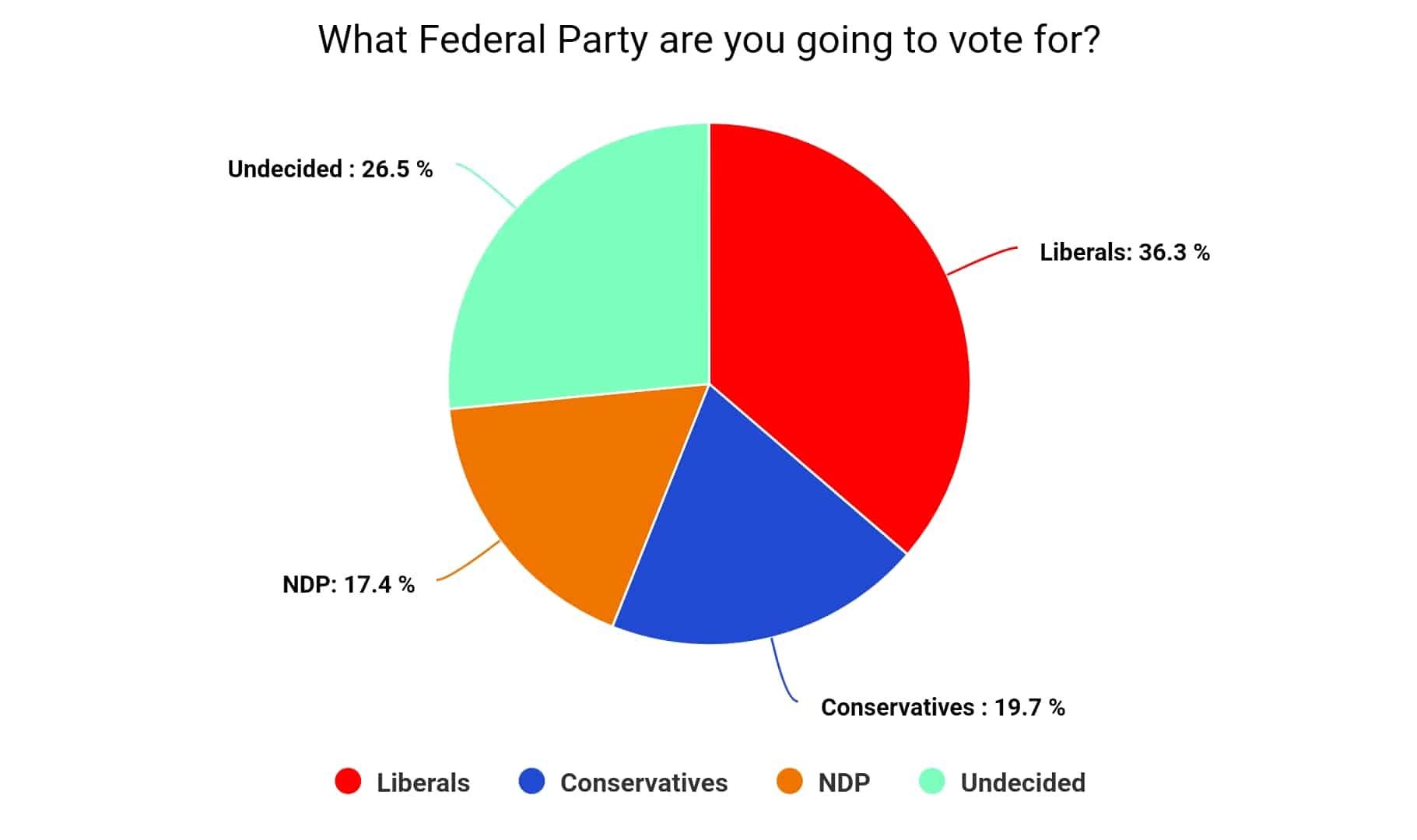Poll showing who Mississauga residents plans to vote for
